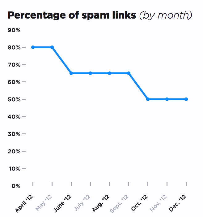 Spam Links Over Time