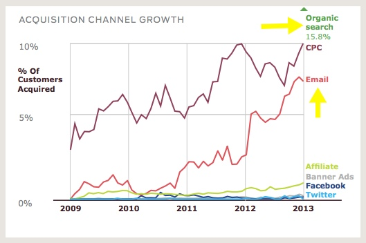 custora-acquisition-channel-growth