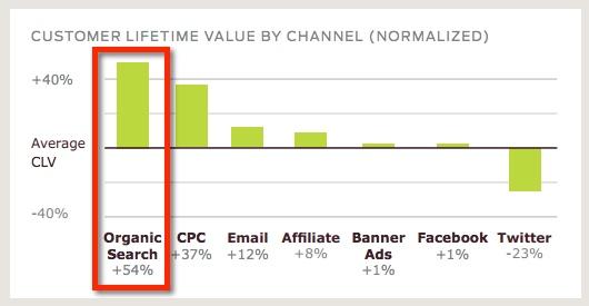 custora-customer-lifetime-value-organic-search