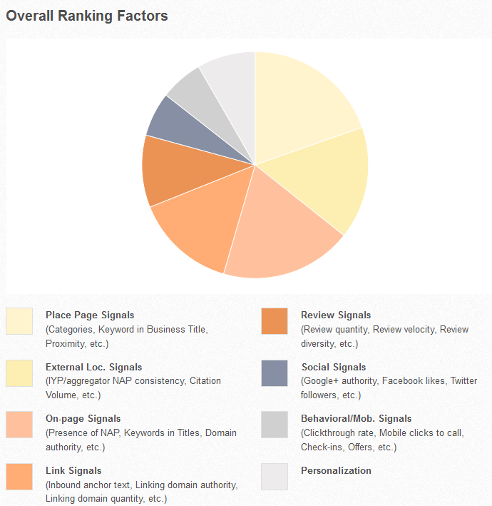 overall_local_ranking_factors_2013