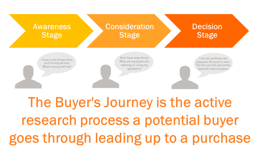 SEO and the buyers journey