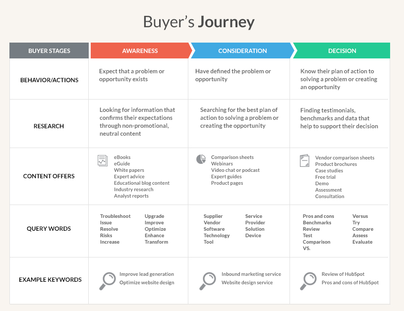 buyers journey and seo